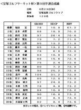 11・06 宝塚高原GC予選成績表