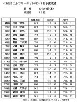 10・01 MBSサーキット1月予選 成績表