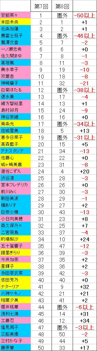 第8回シンデレラガール総選挙JqmN23K