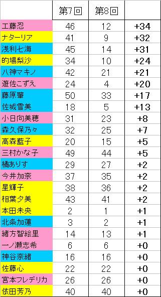 第8回シンデレラガール総選挙BOZdwPa