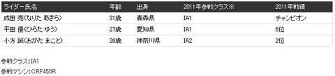 全日本HRC