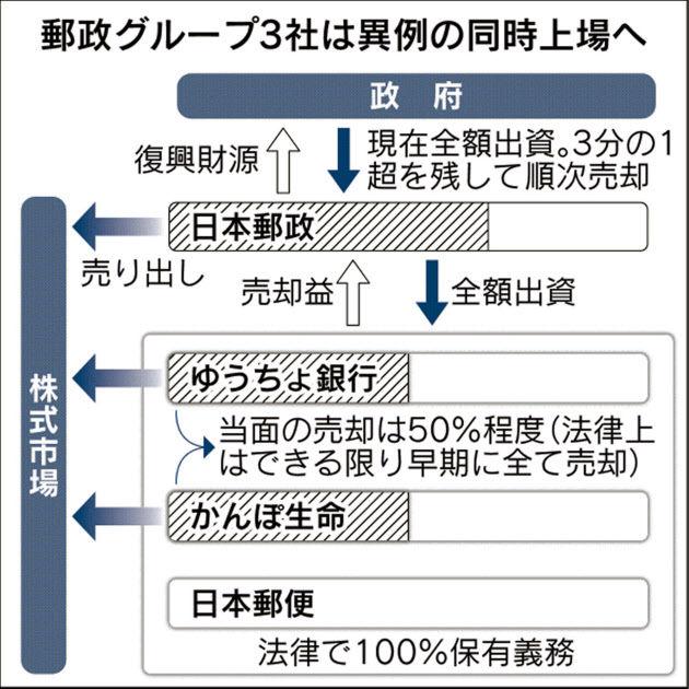 郵政 株 日本