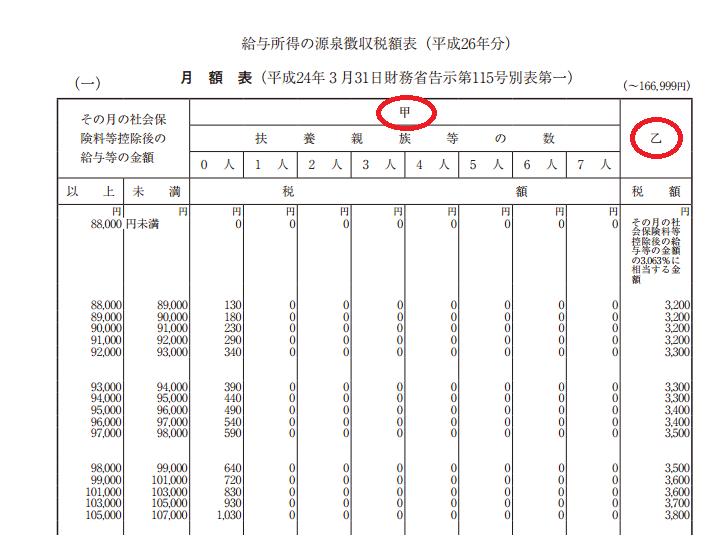 源泉所得税の「甲欄」「乙欄 ... : 単位一覧表 : すべての講義