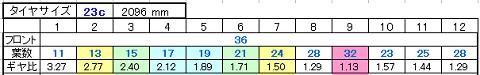 36t 11-32 9(