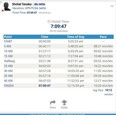 103-ホノルルマラソン成績結果
