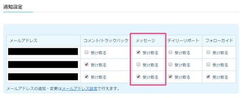 ライブドアブログのコメント・メッセージ通知設置