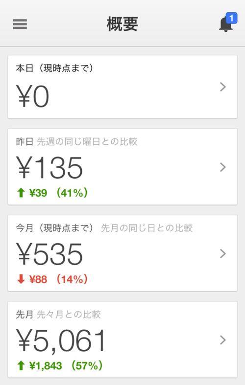 GoogleAdSenseのアプリ