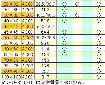 sus_kakubou304-316-316L_2