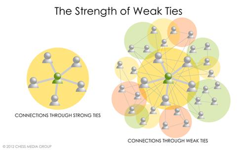 weakties