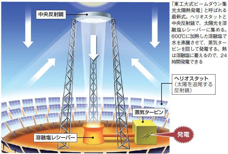 110712太陽熱発電1