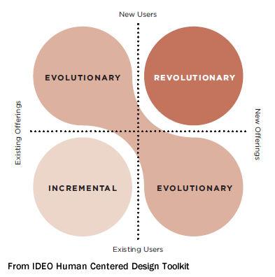 innovation-map-incremental-evolutionary-diagram_large
