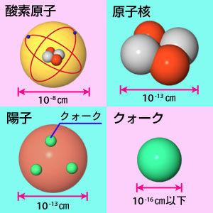 121119素粒子1