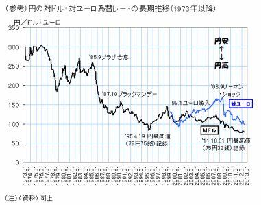 140220ドル円