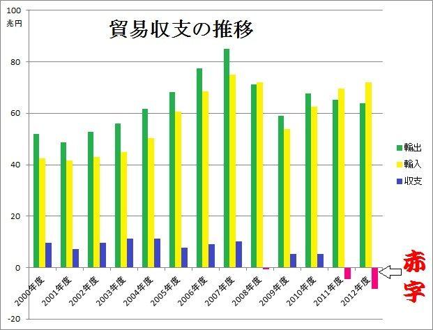 140703貿易収支の推移