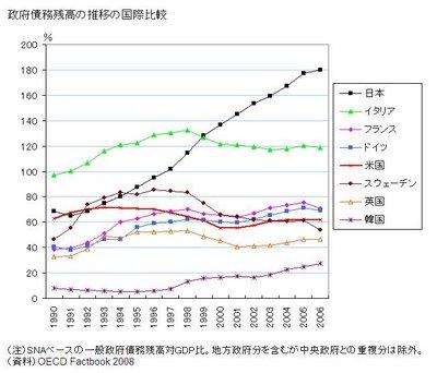 121121一般政府債務残高対GDP比率