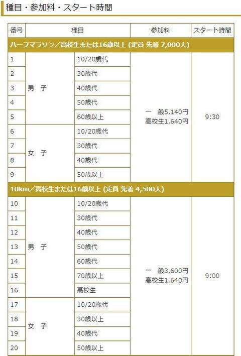 札幌マラソン2017競技種目-1