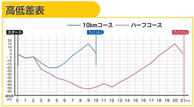 札幌マラソン高低差