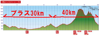 大雪山コース