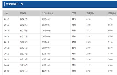北海道マラソン気温データ