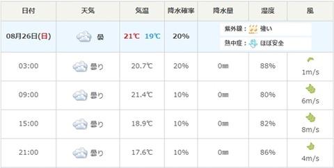 26日天気