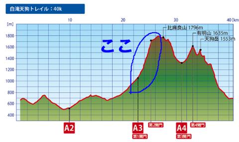 大雪山トレイル標高-2