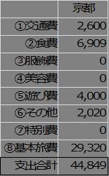 14年8月京都〜旅にかかった全お金まとめ