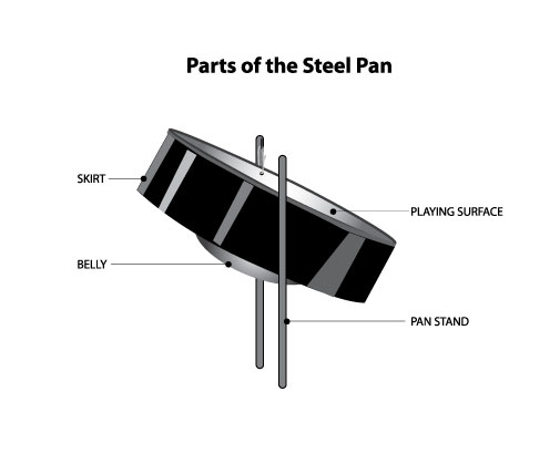 Parts-of-Steel-pan