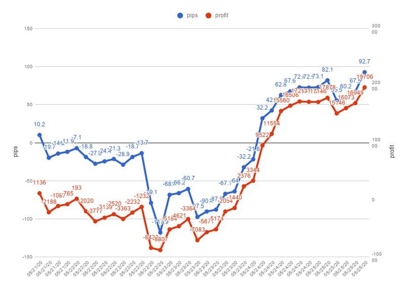 chart 13.11.24