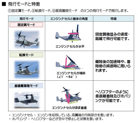 オスプレイ飛行モード
