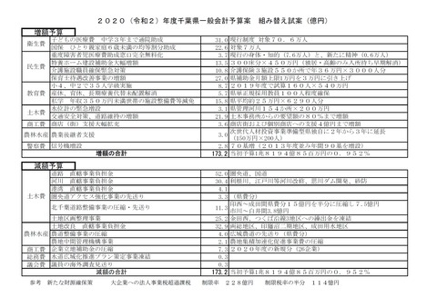 県予算組み替え表