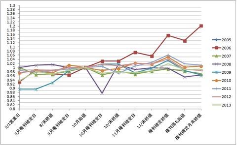 【グラフ】アース製薬