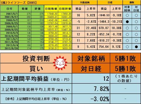 【買い】ライフフーズ201308