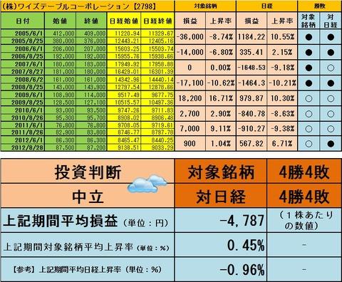 ●【中立】ワイズコーポ201308