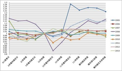 【グラフ】CIJ