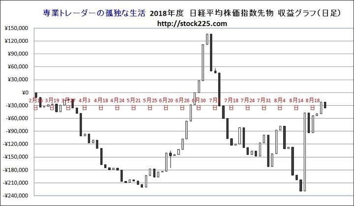 損益グラフ20180823