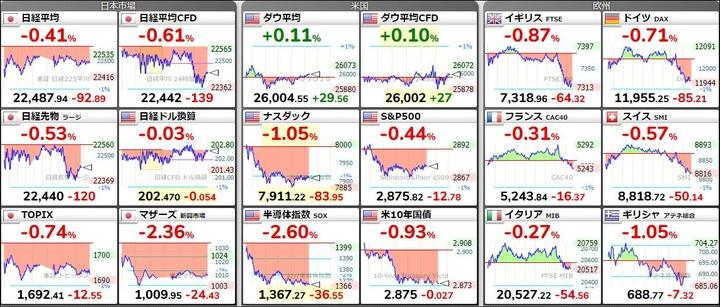世界の株価20180906