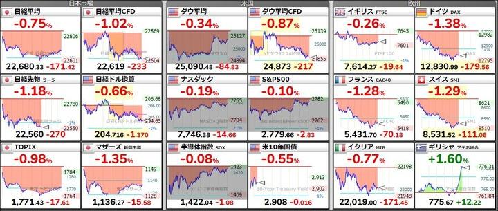 世界の株価20180618