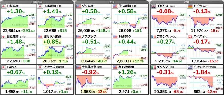 世界の株価201809120217