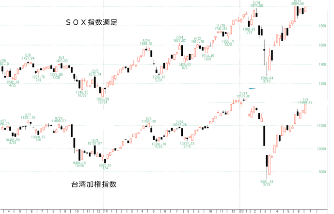 SOX台湾