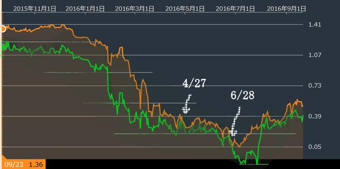 日本国債2