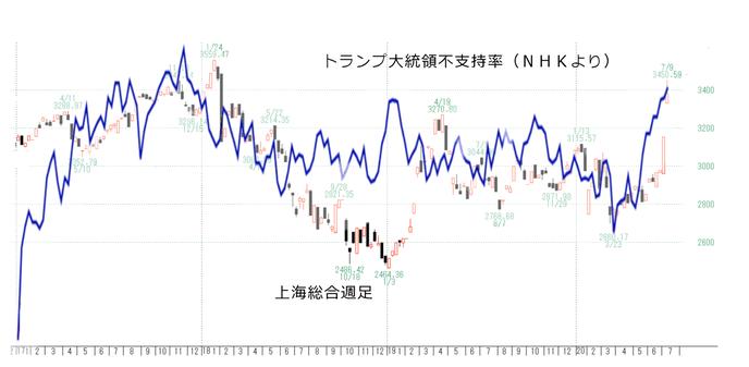 上海と不支持率