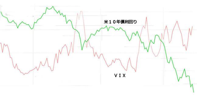 VIX10