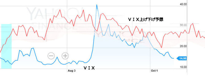 VIX予想