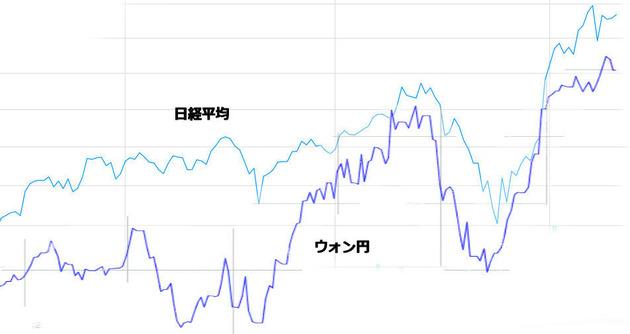 ウォン円225