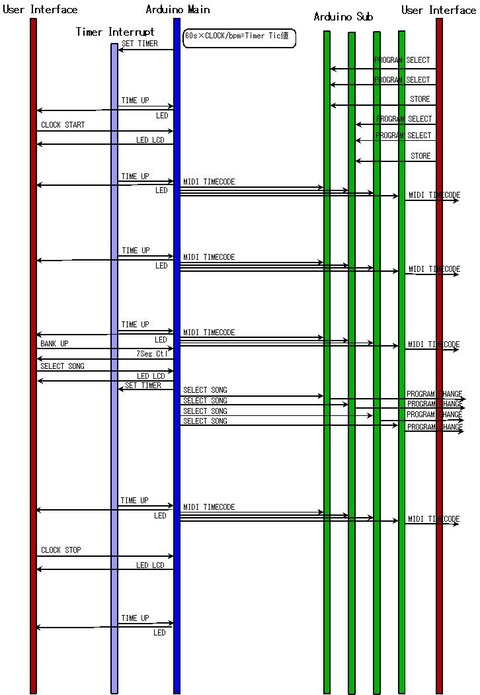 キーボードセンタータイミングチャート