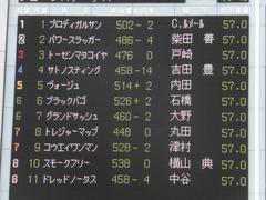 20170617 東京11R ジューンS(1600) プロディガルサン 01