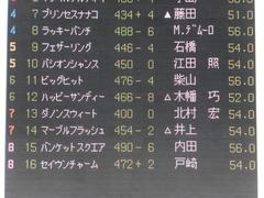 20170219 東京1R 3歳未勝利 ハッピーサンディー 01