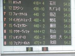 20190421 東京11R フローラS(G2) クラサーヴィツァ 01