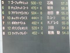20190526 東京12R 目黒記念(G2) パリンジェネシス 03