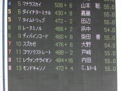 20161105 東京11R 京王杯2歳S(G2) コウソクストレート 01